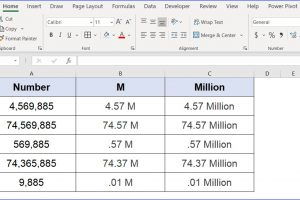 How to Format Numbers to M or Million